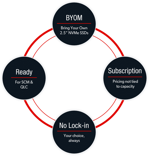 Open Choice Benefits: BYOM, Subscription, No Lock-in, Ready