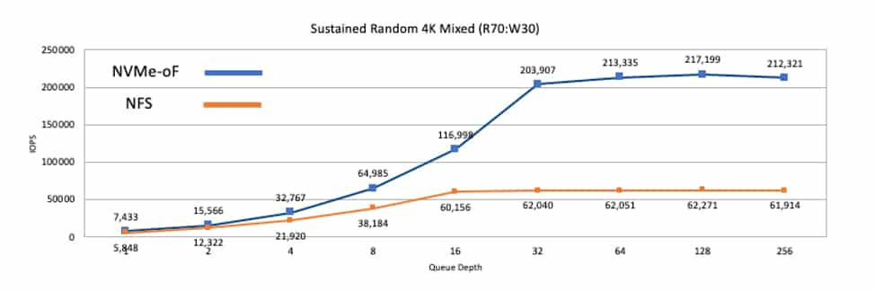 chart of sustained random 4k mixed